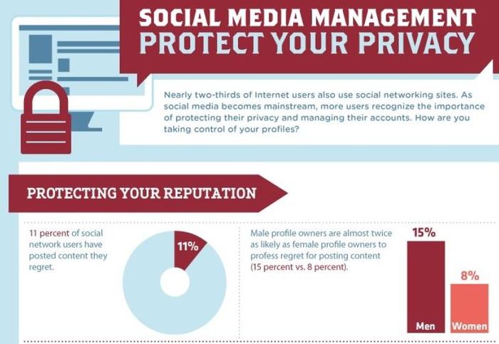 Social media e privacy