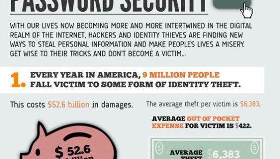 Furto d'identità e sicurezza della password