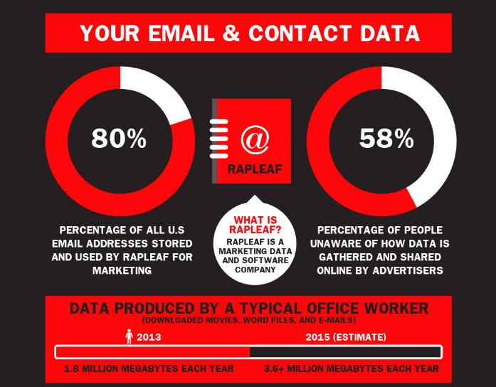 Quanti dati su di te sono conservati in Rete?