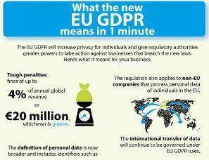 Il nuovo regolamento Ue sulla privacy in un minuto