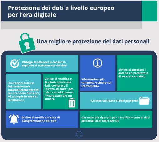 Protezione dei dati a livello europeo per l'era digitale