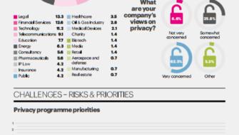 General Data Protection Regulation Assessment