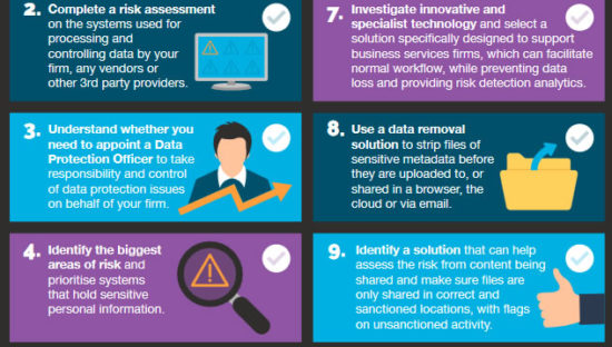 GDPR: Data Protection and Risk Detection checklist