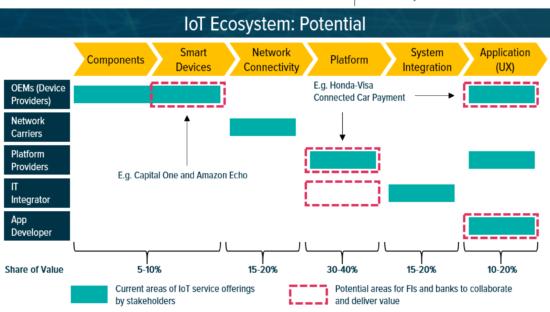 Internet of Things, mercato da 25 miliardi di dollari entro il 2020