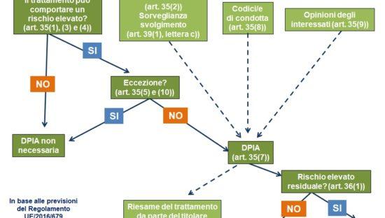 Valutazione d'impatto sulla protezione dei dati (DPIA). Quando effettuarla?