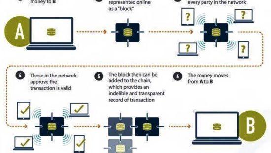 6 passi per capire come funziona la blockchain