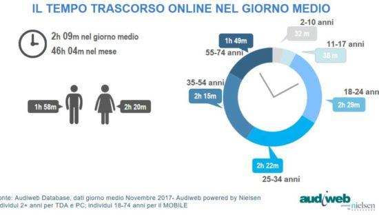 Quante ore navighiamo online in un giorno?