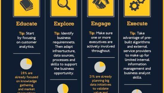 4 passi per il successo dei Big Data