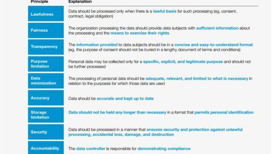 GDPR: il nuovo regolamento in 9 punti