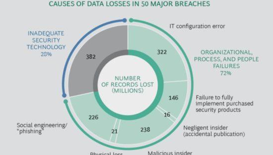 Data breach: le cause principali della perdita dei dati