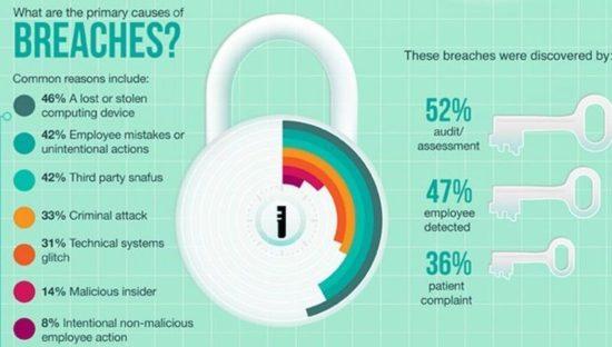 Le cause principali dei Data Breach
