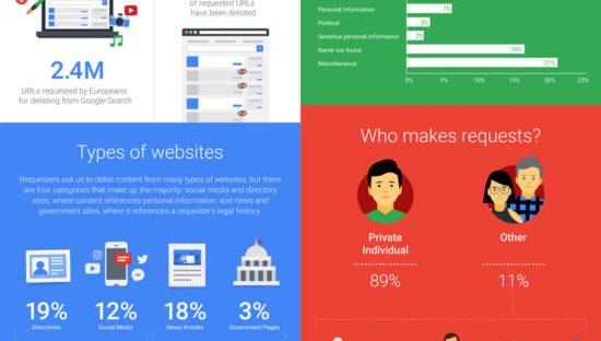 Diritto all'oblio, i dati di Google