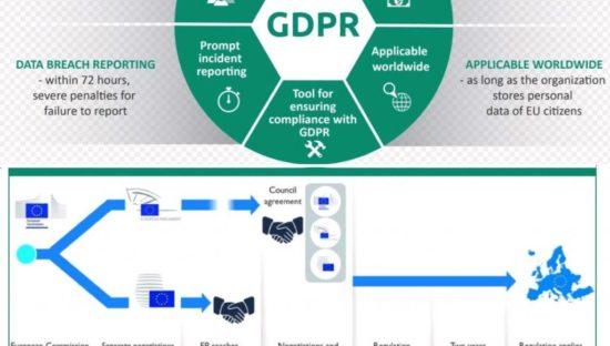 Iter normativo del Gdpr dal 2012 al 25 maggio 2018