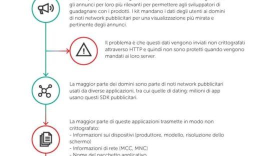 App, tutti i rischi per la Privacy