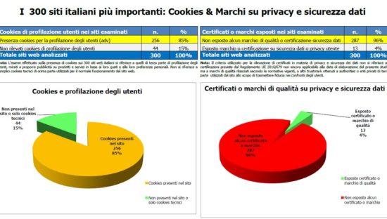 Studio su Sicurezza & Privacy sui 300 siti italiani più importanti