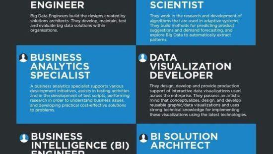 Lavorare con i Big Data