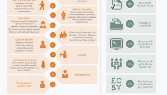 Digital skills, perché le aziende faticano nel trovare personale adatto?