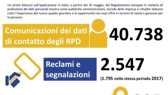 Garante Privacy, bilancio dei primi 4 mesi di applicazione del GDPR