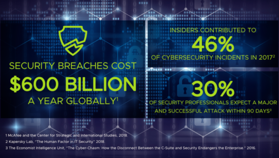 Il costo globale dei Data Breach