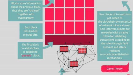 Cosa è una blockchain?