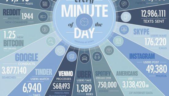 I Big Data non dormono mai