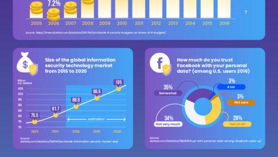 Il 57% degli europei non condivide dati personali online