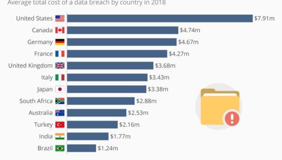 Data Breach, la conta dei danni paese per paese