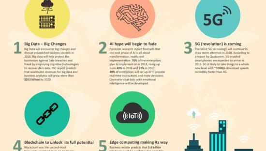5 trend tecnologici per il 2019