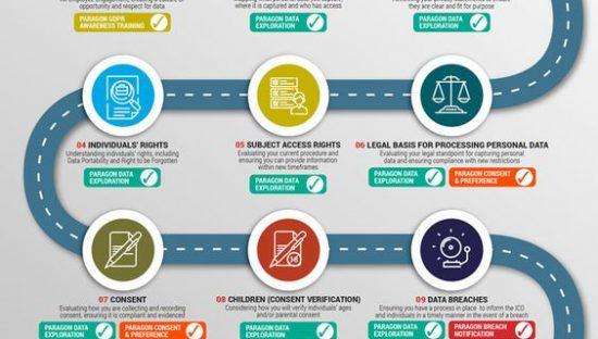 12 passi verso la compliance del GDPR