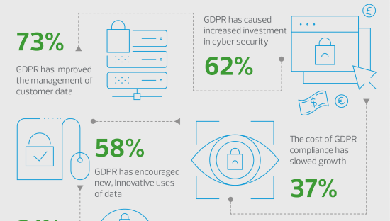 The impact of GDPR on European businesses